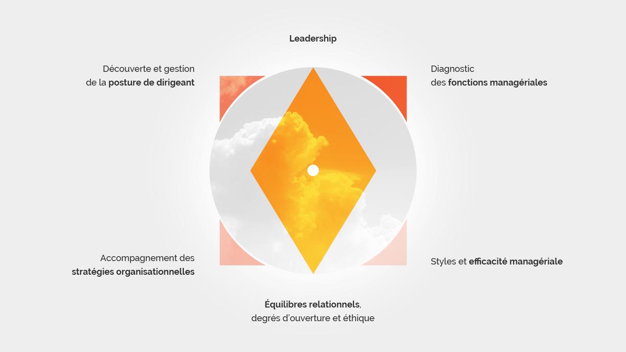 Les savoir-faire en coaching entrepreneurial Montpellier