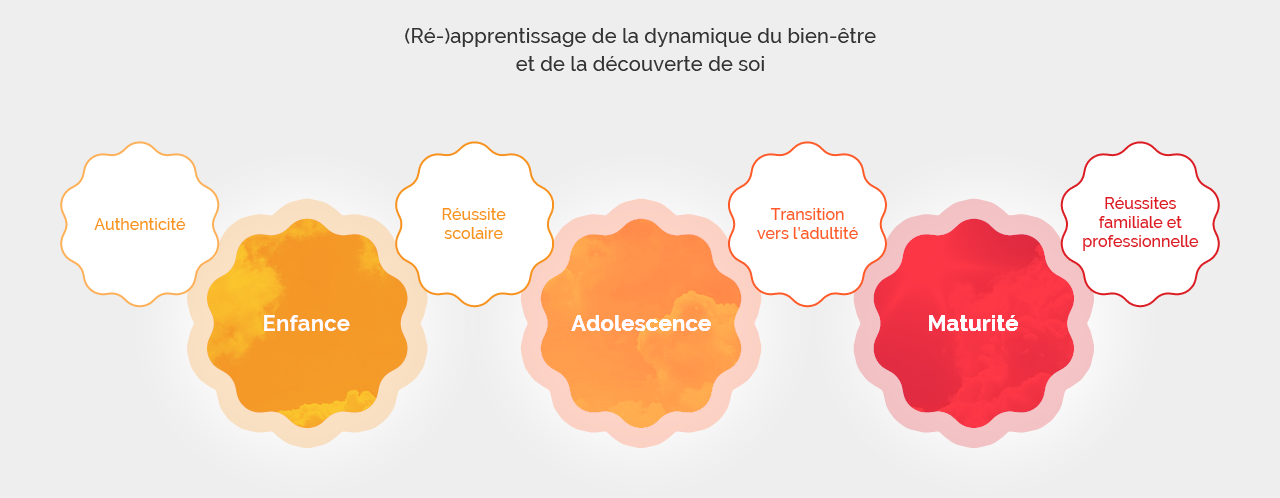 Les savoir-faire en coaching individuel à Montpellier